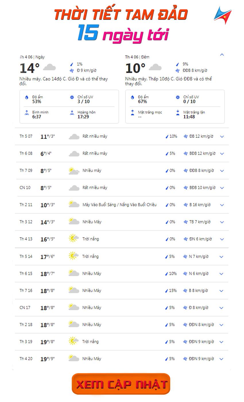 dự báo thời tiết tam đảo 15 ngày tới